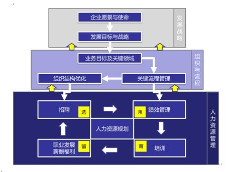 合知创行的人力资源管理咨询产品的终极目的是为客户